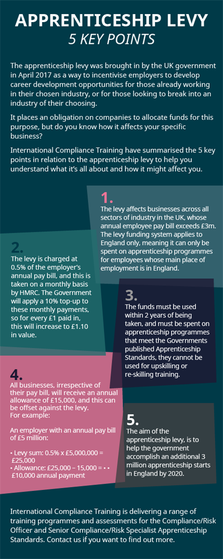CD-9121 - Apprenticeship Levy Infographic